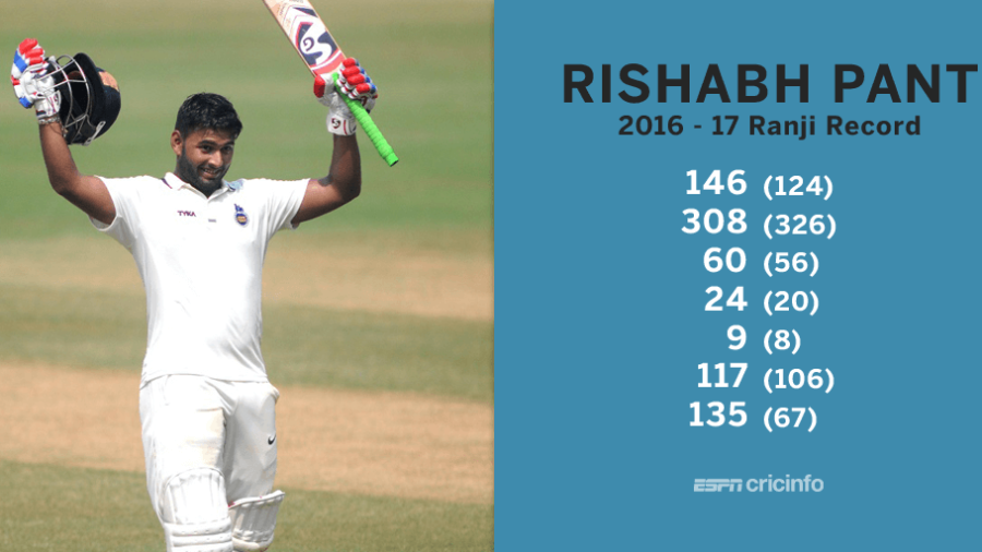 Rishabh Pant Hits 48 Ball Hundred