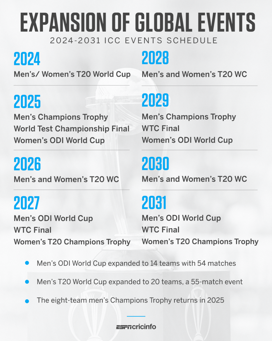 ICC expands men's world events - ODI World Cup to 14 teams - T20 World Cup  to 20 teams